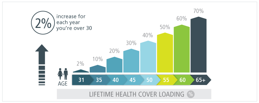 graph-for-website-showing-Lifetime-Health-Cover-Loading-May-2017.jpg